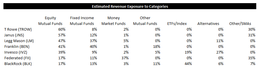 [UNLOCKED] ICI Fund Flow Survey | Trending Not Mending - Ugly Start to '15 for Domestic Equity Funds - ICI 11