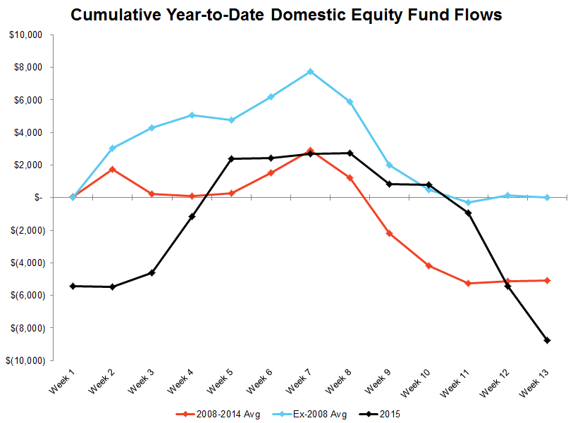 [UNLOCKED] ICI Fund Flow Survey | Trending Not Mending - Ugly Start to '15 for Domestic Equity Funds - ICI 12