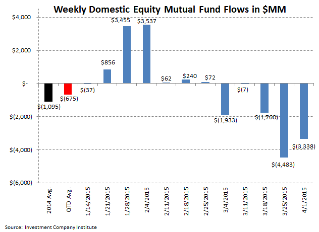 [UNLOCKED] ICI Fund Flow Survey | Trending Not Mending - Ugly Start to '15 for Domestic Equity Funds - ICI 2