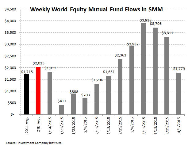 [UNLOCKED] ICI Fund Flow Survey | Trending Not Mending - Ugly Start to '15 for Domestic Equity Funds - ICI 3