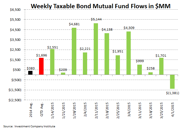 [UNLOCKED] ICI Fund Flow Survey | Trending Not Mending - Ugly Start to '15 for Domestic Equity Funds - ICI 4