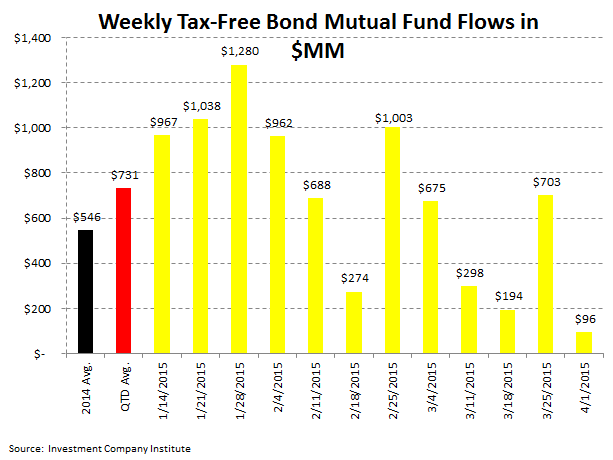[UNLOCKED] ICI Fund Flow Survey | Trending Not Mending - Ugly Start to '15 for Domestic Equity Funds - ICI 5