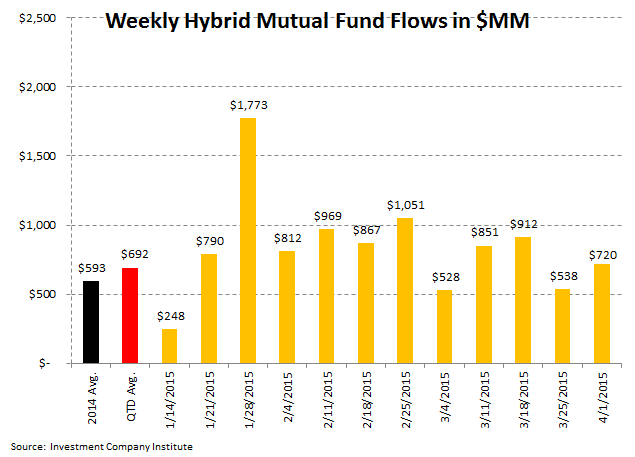 [UNLOCKED] ICI Fund Flow Survey | Trending Not Mending - Ugly Start to '15 for Domestic Equity Funds - ICI 6