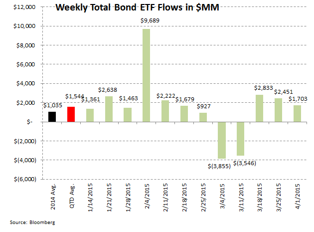 [UNLOCKED] ICI Fund Flow Survey | Trending Not Mending - Ugly Start to '15 for Domestic Equity Funds - ICI 8