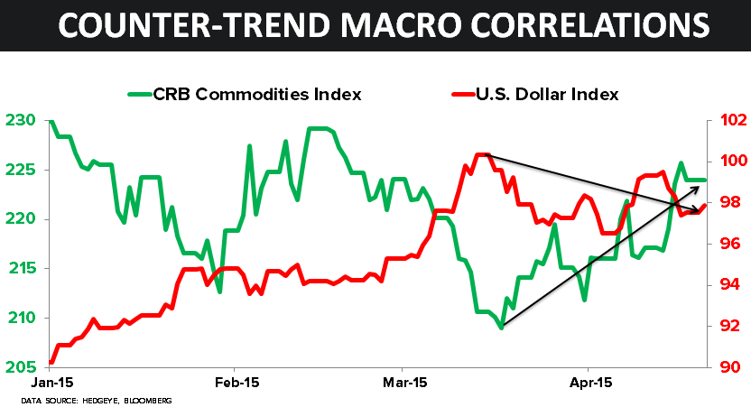 CHART OF THE DAY: Counter-Trend Macro Correlations - 04.20.15 chart