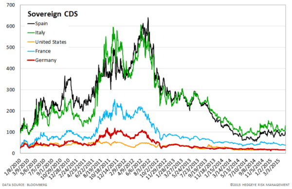 European Banking Monitor: Widening Across the Board - chart4 sovereign CDS