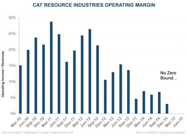 CAT: E&T Isn't Dead, At Least Just Yet (Earnings Preview) - f3