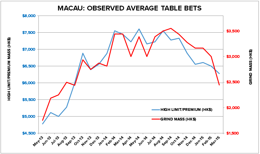 MACAU: MASS BETS HEADED SOUTH IN MARCH - 2