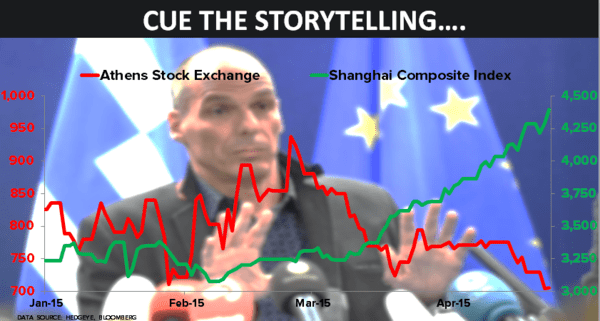CHART OF THE DAY: Global Gong Show! China vs. Greece  - 04.22.15 chart