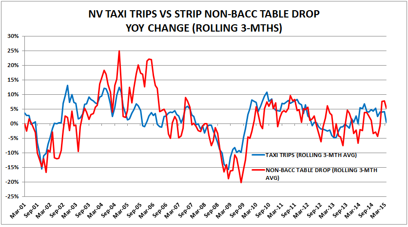 LV: WEAK MARCH TAXI TRIPS - TS
