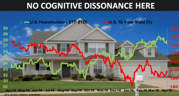CHART OF THE DAY: Homebuilders + Long Bonds (No Cognitive Dissonance Here) - 04.23.15 chart