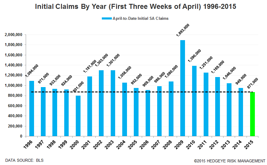 INSTANT INSIGHT: Jobless Claims Data = Labor Market Remains (Very) Healthy For Now - claims april vs prior years