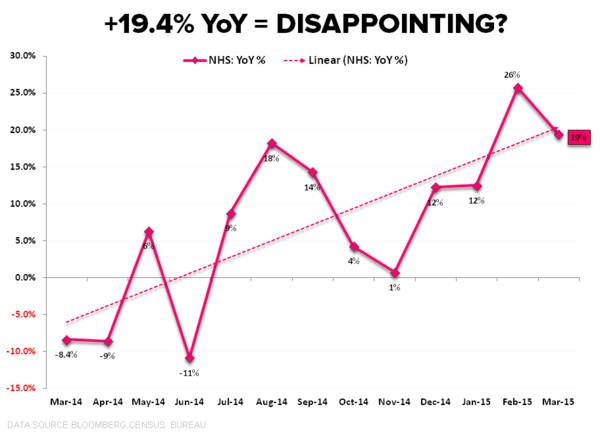 HOUSING CHART OF THE DAY: 19.4% YoY = Disappointing?  - NHS CoD