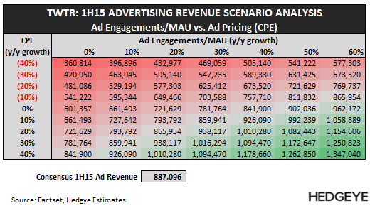 TWTR: Thoughts into the Print (1Q15) - TWTR   1H15 Scenario Analysis