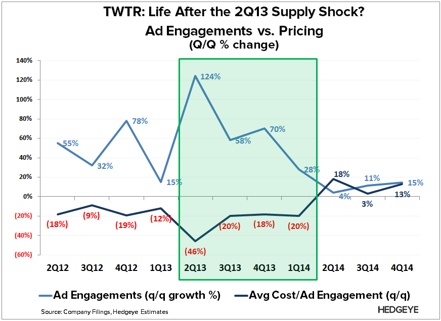 TWTR: Thoughts into the Print (1Q15) - TWTR   Ad Engagement vs. Pricing 4Q14