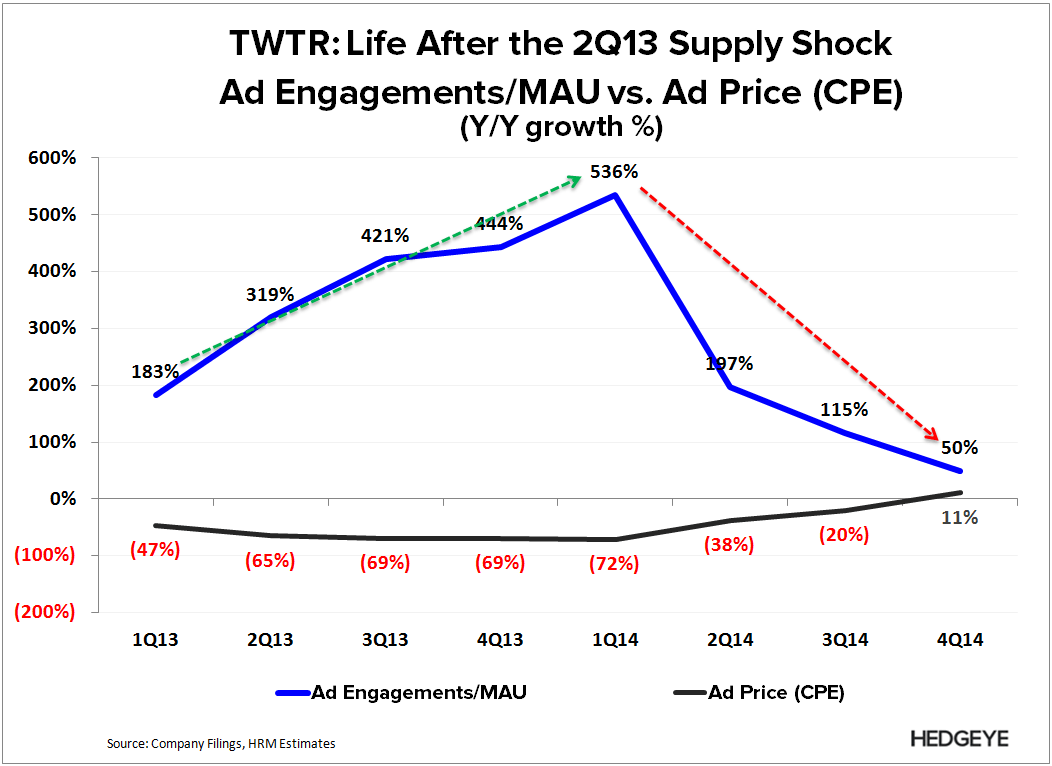 TWTR: Thoughts into the Print (1Q15) - TWTR   Ad eng mau vs. Price y y