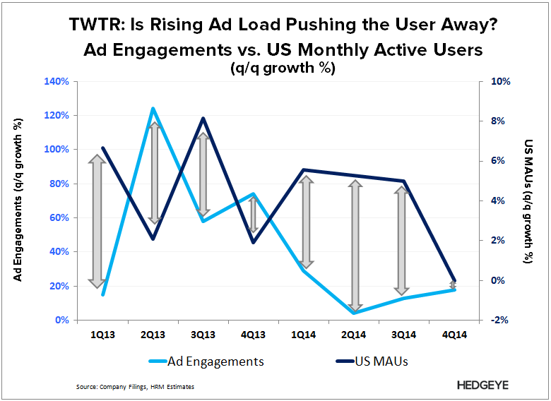 TWTR: Thoughts into the Print (1Q15) - TWTR   Ad engagement vs. MAU