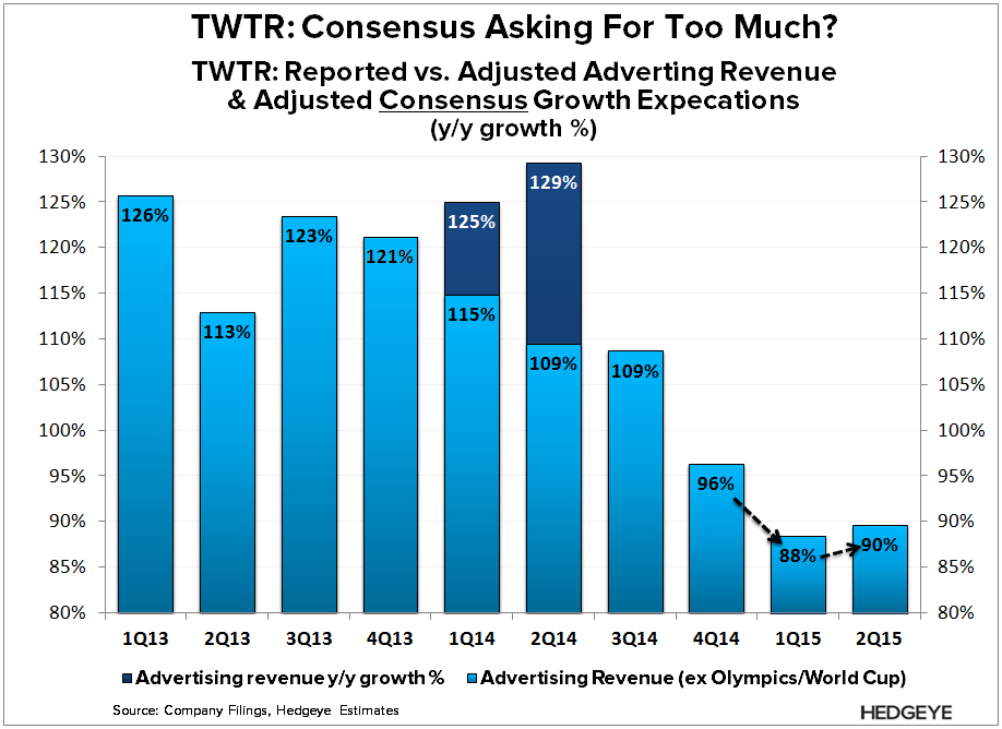 TWTR: Thoughts into the Print (1Q15) - TWTR   Adj Consensus Est 1H15