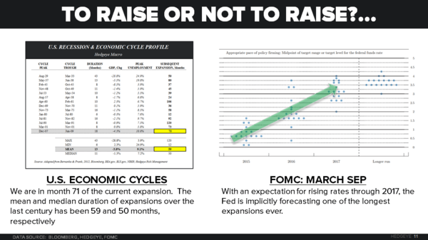CHART OF THE DAY: To Raise, Or Not To Raise (That Is The Question) - z chart