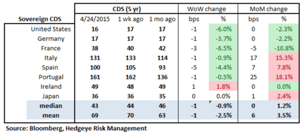 European Banking Monitor: Grexit Fears Continue to Push Greek FInancials Swaps - chart2 sovereign CDS