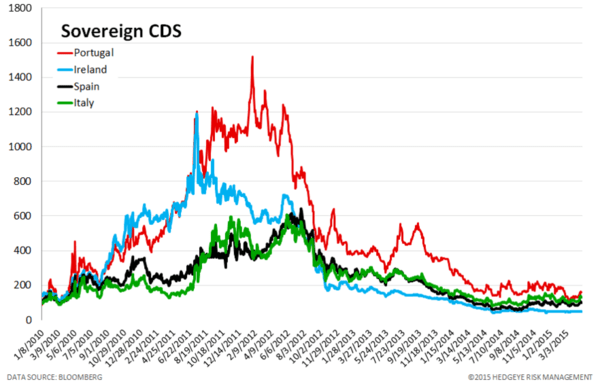 European Banking Monitor: Grexit Fears Continue to Push Greek FInancials Swaps - chart3 sovereign CDS