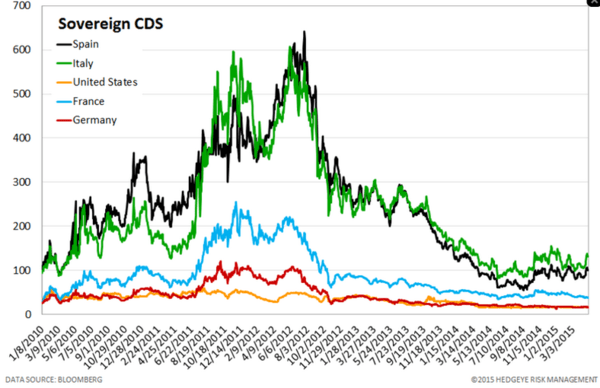 European Banking Monitor: Grexit Fears Continue to Push Greek FInancials Swaps - chart4 sovereign CDS