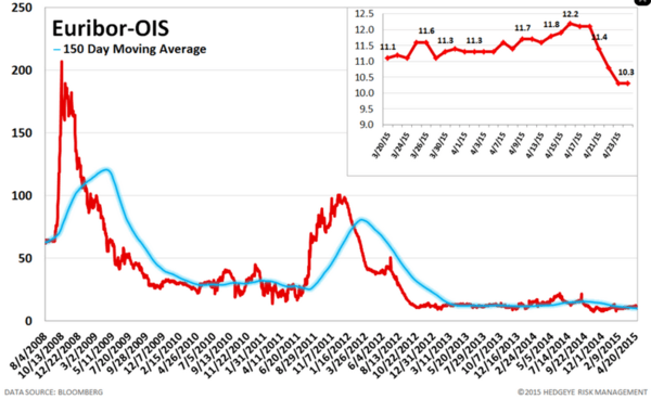 European Banking Monitor: Grexit Fears Continue to Push Greek FInancials Swaps - chart5 euribor OIS spread