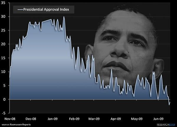 Approval Breaking Down For Obama - obama23