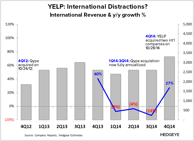 YELP: Thoughts into the Print (1Q15) - YELP   Int l rev 4Q14