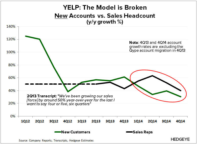 YELP: Thoughts into the Print (1Q15) - YELP   New Acct vs. Sales 4Q14 3