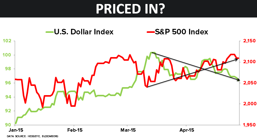 CHART OF THE DAY: Is a Lower-For-Longer Fed Already Priced In? - z 04.28.15 chart