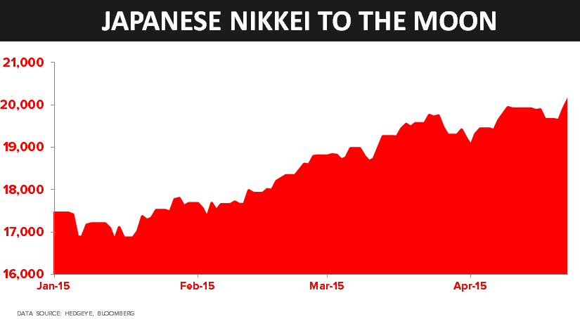 Global Gong Show Update: Japanese Retail Sales In the Toilet, Stocks Rise  - z japan
