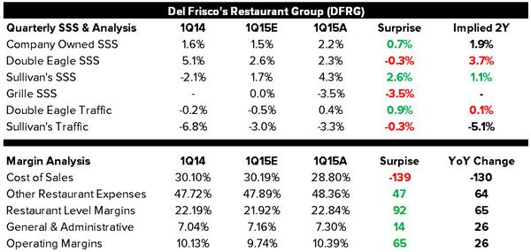 DFRG: Short on Strength - 1