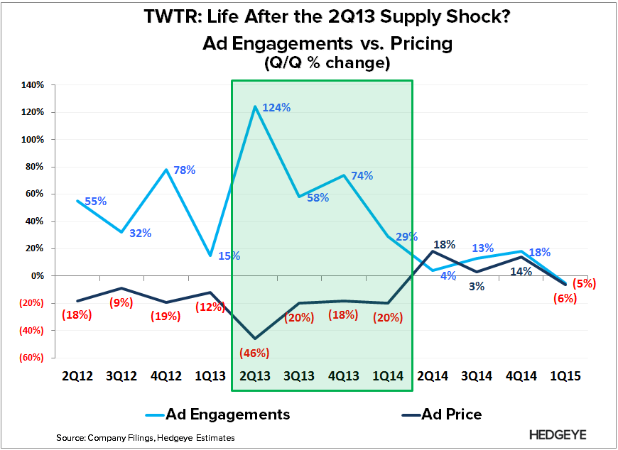 TWTR: Rock and a Hard Place (1Q15) - TWTR   Ad Engagement vs. CPE q q 1Q15