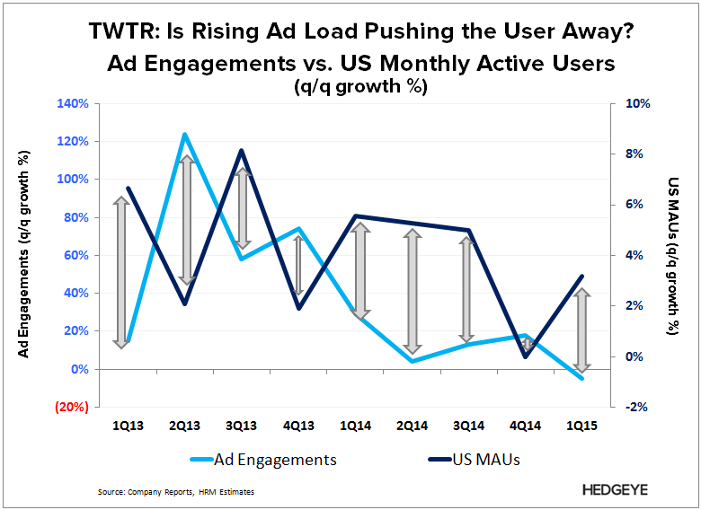 TWTR: Rock and a Hard Place (1Q15) - TWTR   Ad vs. MAU 1Q15
