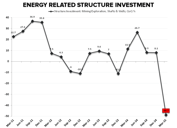 Lower for Longer | 1Q15 GDP - Energy Structure Investment