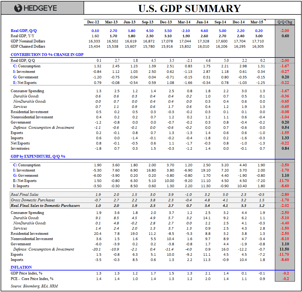 Lower for Longer | 1Q15 GDP - GDP 1Q15 Table