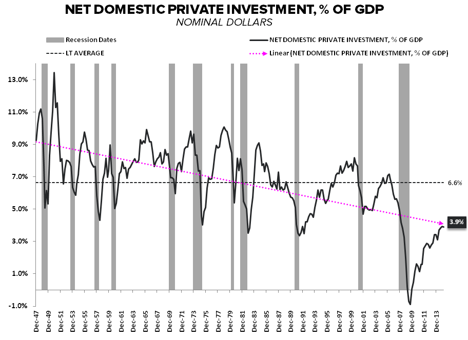Lower for Longer | 1Q15 GDP - Net Investment