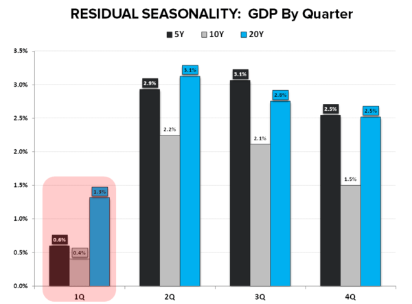Lower for Longer | 1Q15 GDP - Residual Seasonality