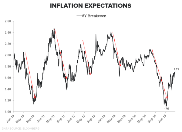 Lower for Longer | 1Q15 GDP - inflation expectations