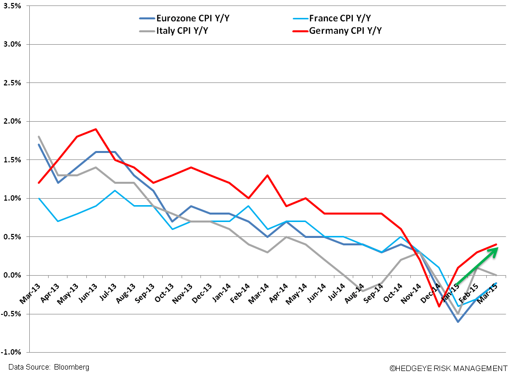 The ECB's QE Machine; Stronger EUR? and Bullish Germany Continues - v. cpi 3