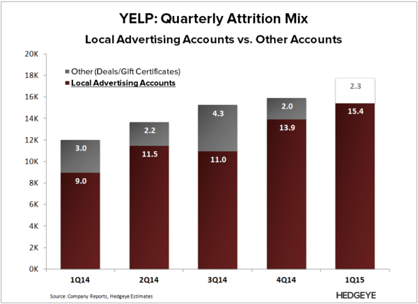 YELP: The New Major Red Flag (1Q15) - YELP   Att Mix