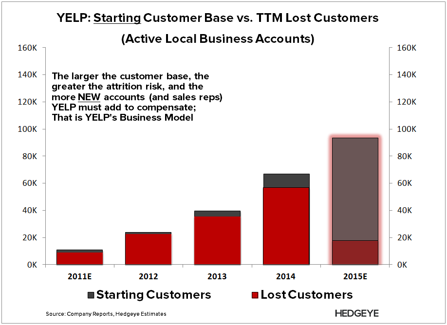 YELP: The New Major Red Flag (1Q15) - YELP   Lost annual