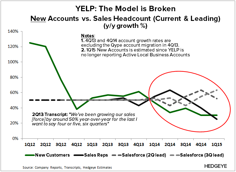 YELP: The New Major Red Flag (1Q15) - YELP   sales productivity 1Q15