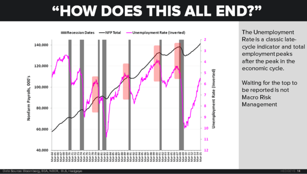 CHART OF THE DAY: How Does It All End? - z 04.30.15 chart