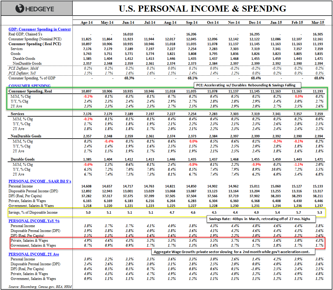 CHART OF THE DAY: The Latest Household Income and Spending Numbers - DRAKE   CHART OF DAY