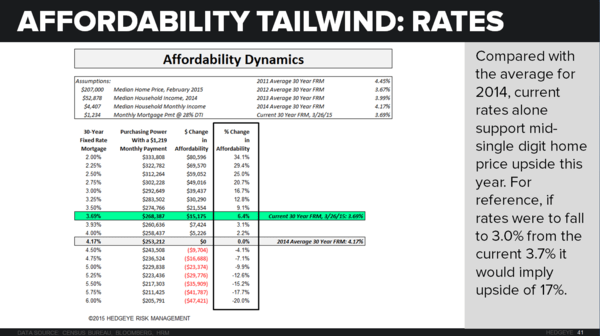 Investing Ideas Newsletter       - z Housing Affordability