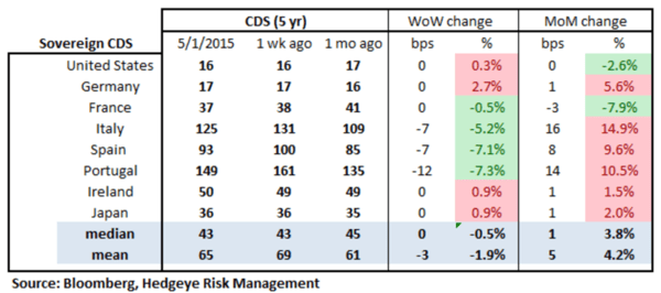 European Banking Monitor: Outside of Greece, Financials Swaps Mostly Tighter - chart2 sovereign CDS