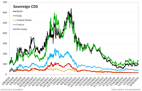 European Banking Monitor: Outside of Greece, Financials Swaps Mostly Tighter - chart4 sovereign CDS
