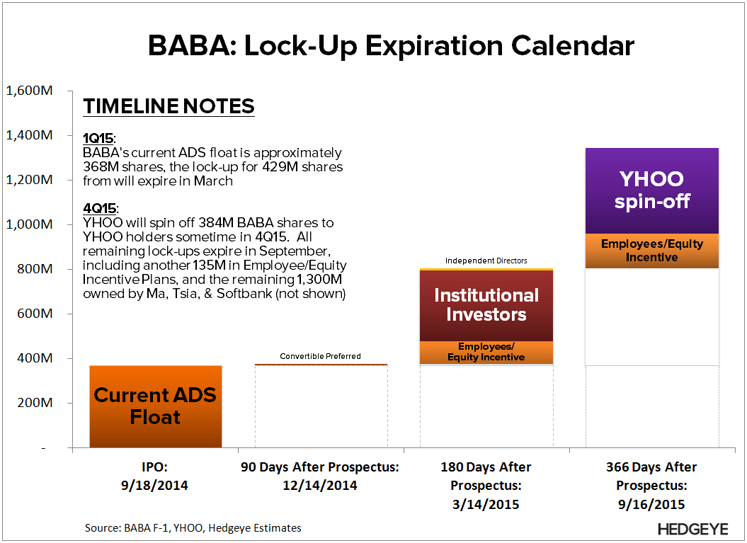 BABA: Thoughts into the Print (F4Q15) - BABA   Lock Up YHOO